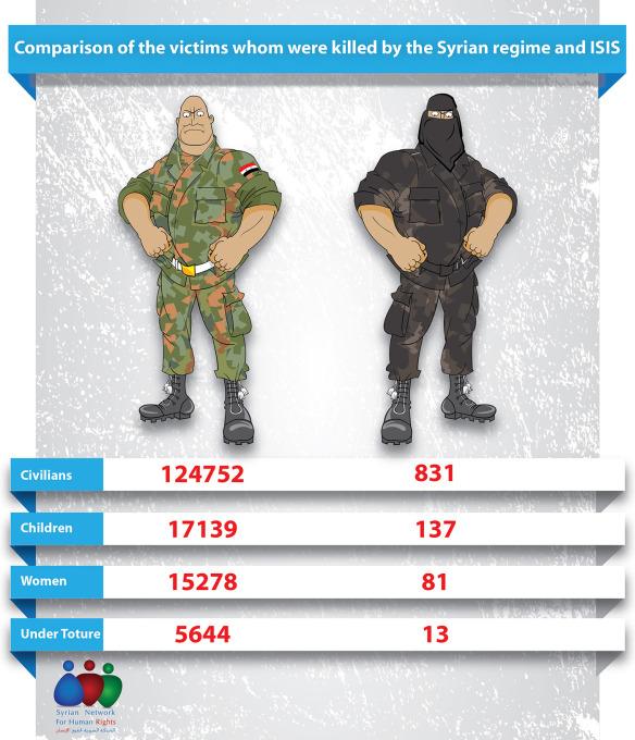 suriye de rejim ve ışid tarafından öldürülen sivil insan sayıları, karşılaştırma