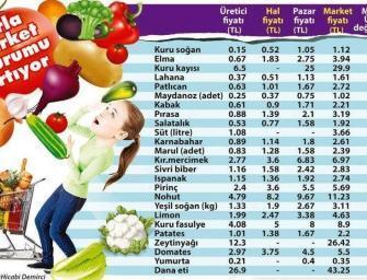Sebze meyvede üretici-manav fiyat uçurumu