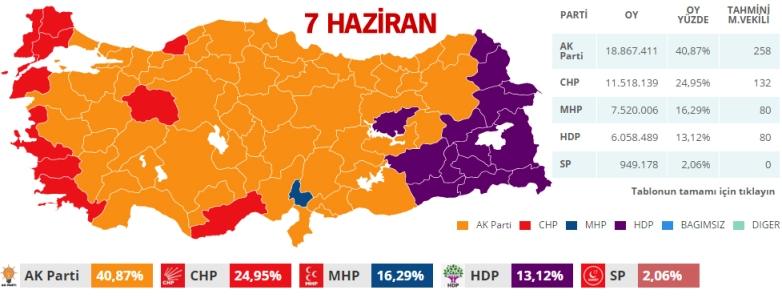 partilerin oy oranları, 7 Haziran 2015 seçimleri